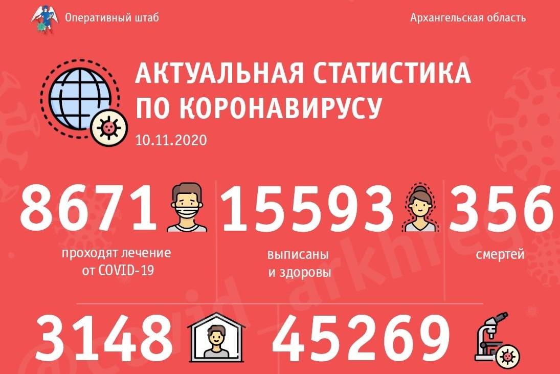 В Архангельской области продлеваются ограничения, установленные в связи с пандемией