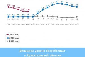 В Поморье сократилось число зарегистрированных безработных
