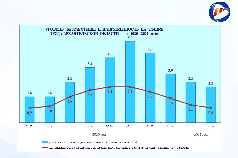 Положение на рынке труда Архангельской области в январе – мае 2021 года