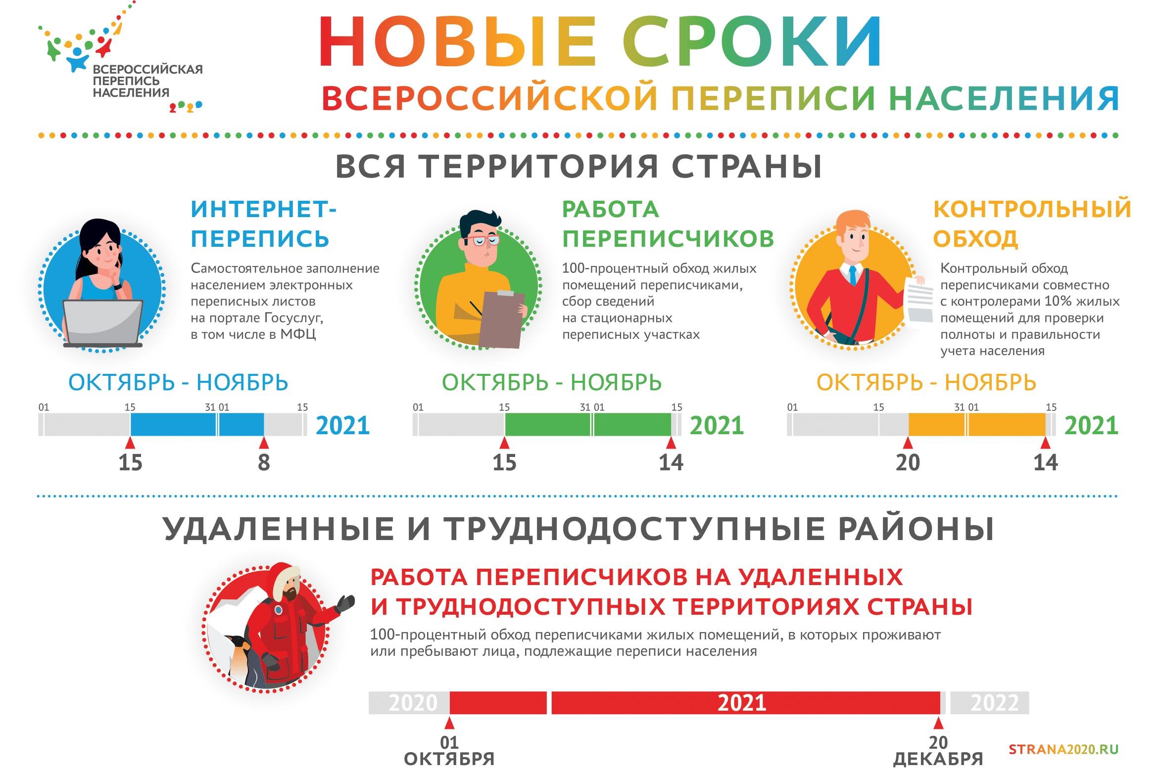 Всероссийская перепись населения пройдёт с 15 октября до 14 ноября 2021 года с использованием цифровых технологий