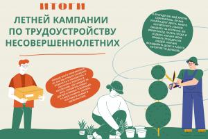 Трудовое лето завершено: подведены итоги летней кампании по трудоустройству несовершеннолетних граждан