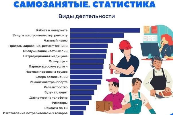 Минтруд: Число самозанятых в России увеличится в два раза к 2024 году